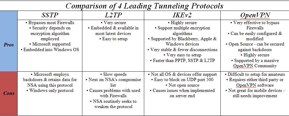 vpn comparisons