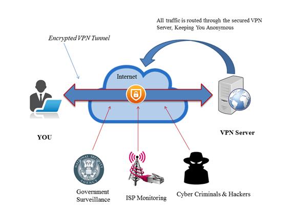 ebay secure vpn benefits