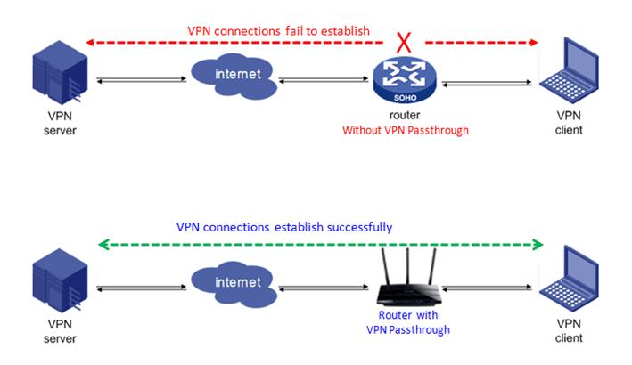 netgear router vpn pass-through