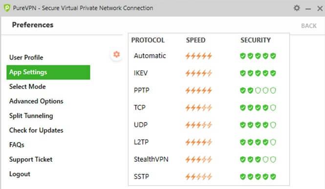 PureVPN Protocols Review