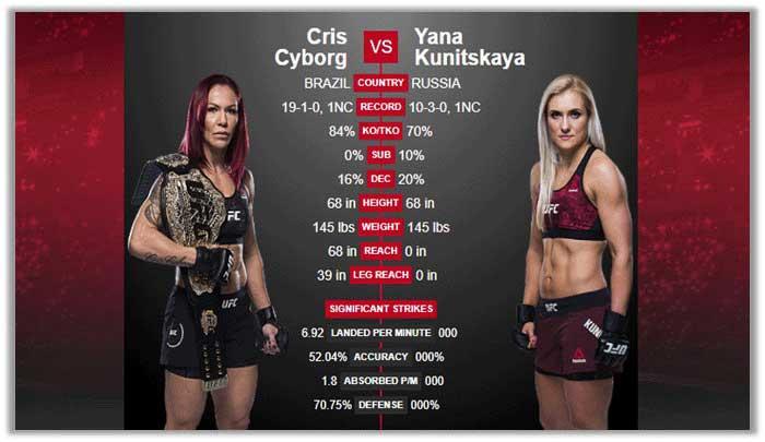 Cris Cyborg vs Yana Kunitskaya fight