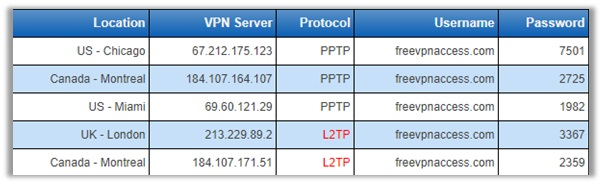 How Can I Setup a PPTP VPN on My Android Device Manually