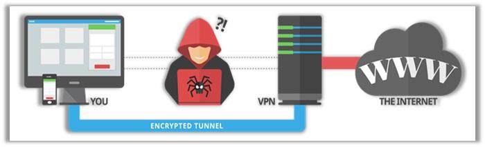VPN Usage
