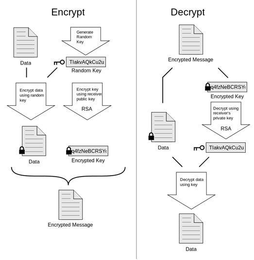 encryp decrypt process