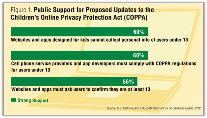 The Children's Online Privacy Protection Act