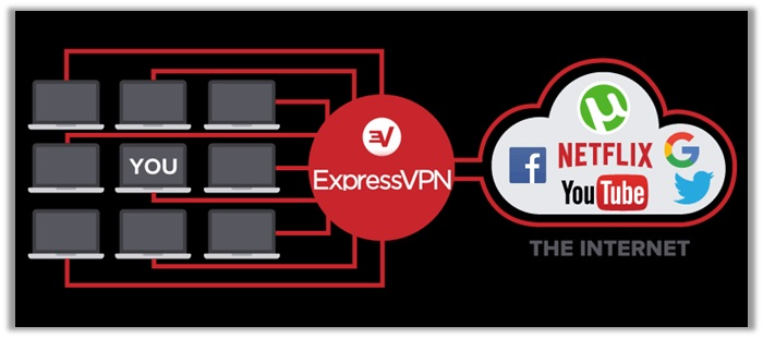 Does ExpressVPN Allow Torrenting