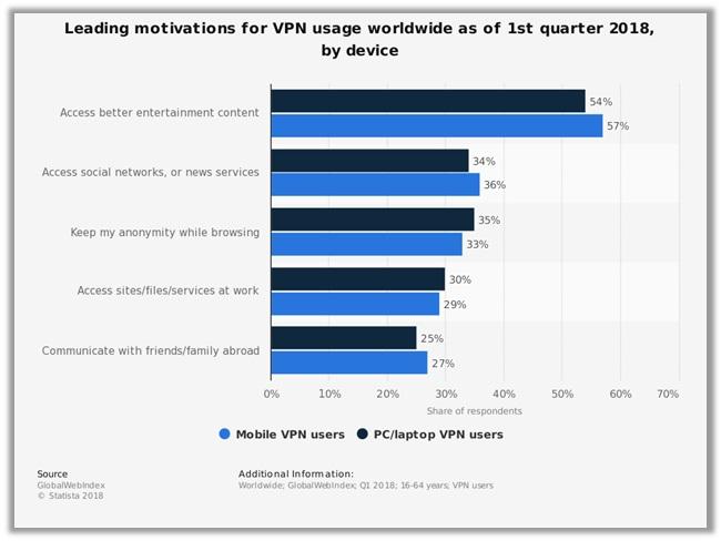 Leading Motivations for VPN Usage (2018 Statista)