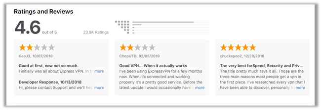 What are Users Saying about ExpressVPN