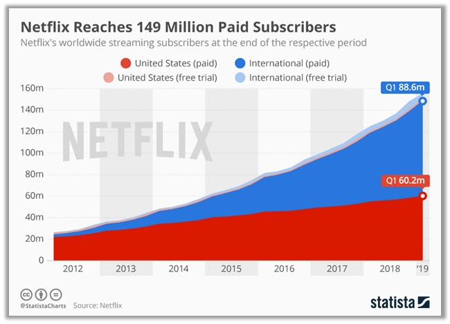 Netflix Reaches 149 Paid Subscribers