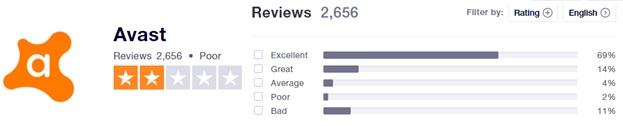 Avast Trustpilot Ratings